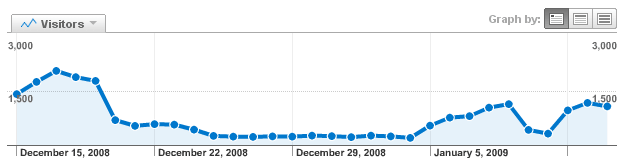 Graph of traffic between December 15th and January 14th
