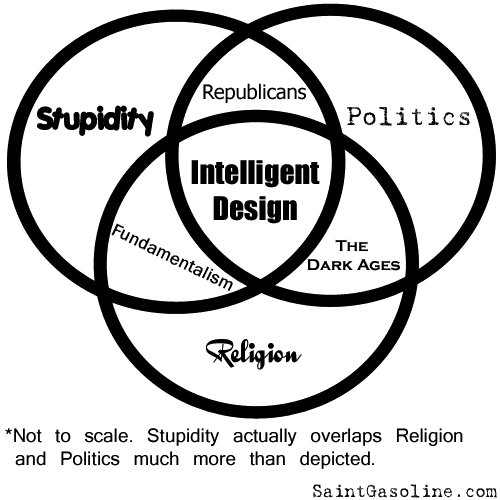 Venn diagram showing how stupidity, politics, and religion overlap.