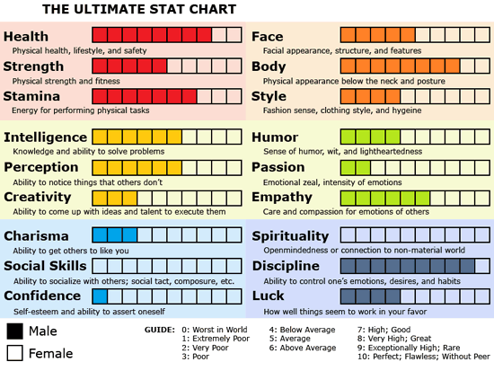 Marf's Ultimate Stat Chart