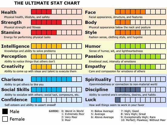 Six Legions' Ultimate Stat Chart