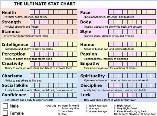 Vanity Lindsay's Ultimate Stat Chart