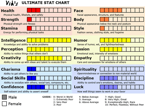 Vid's Ultimate Stat Chart